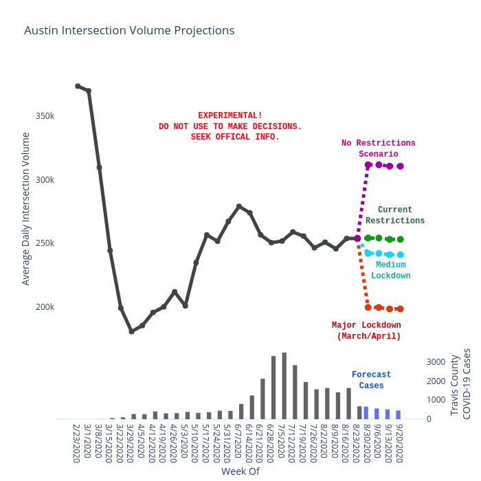 Austin Intersection Volume Projections | bar chart made by Charlie2343 | plotly
