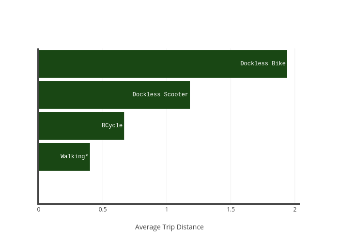 vs Average Trip Distance | bar chart made by Charlie2343 | plotly
