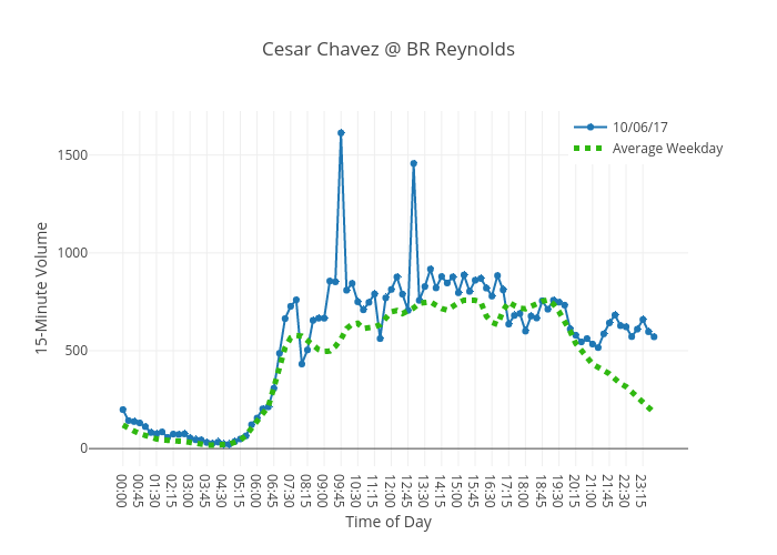 Cesar Chavez @ BR Reynolds | line chart made by Charlie2343 | plotly