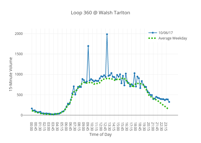 Loop 360 @ Walsh Tarlton | line chart made by Charlie2343 | plotly