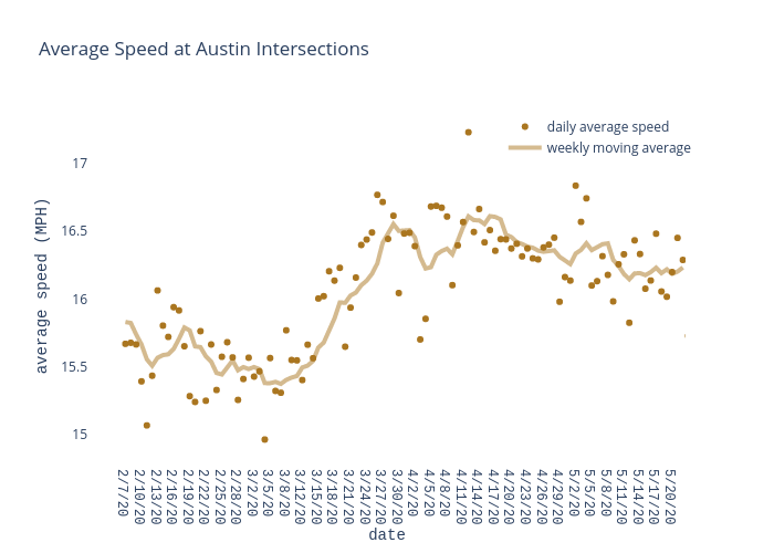 Average Speed at Austin Intersections | scatter chart made by Charlie2343 | plotly