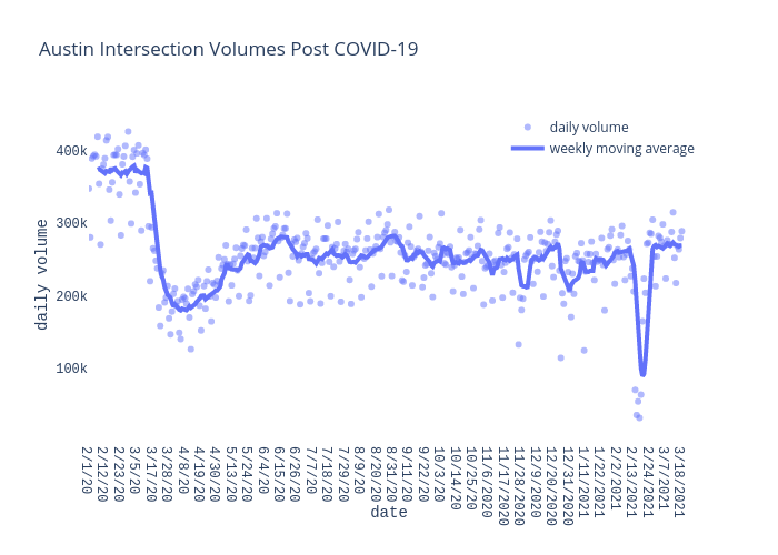 Austin Intersection Volumes Post COVID-19 | scatter chart made by Charlie2343 | plotly