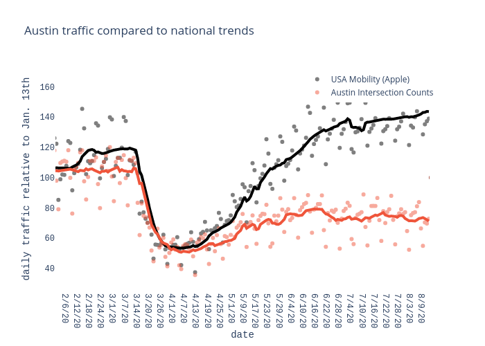 Austin traffic compared to national trends | scatter chart made by Charlie2343 | plotly