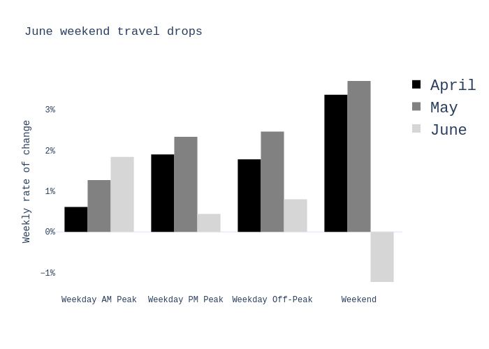 June weekend travel drops   grouped bar chart made by Charlie2343   plotly