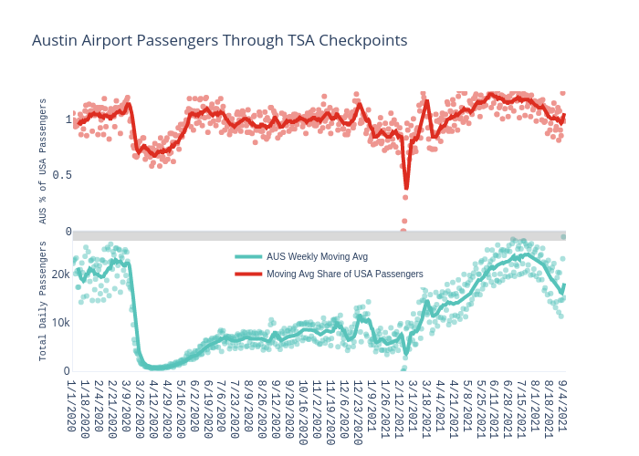 Austin Airport Passengers Through TSA Checkpoints  | scatter chart made by Charlie2343 | plotly