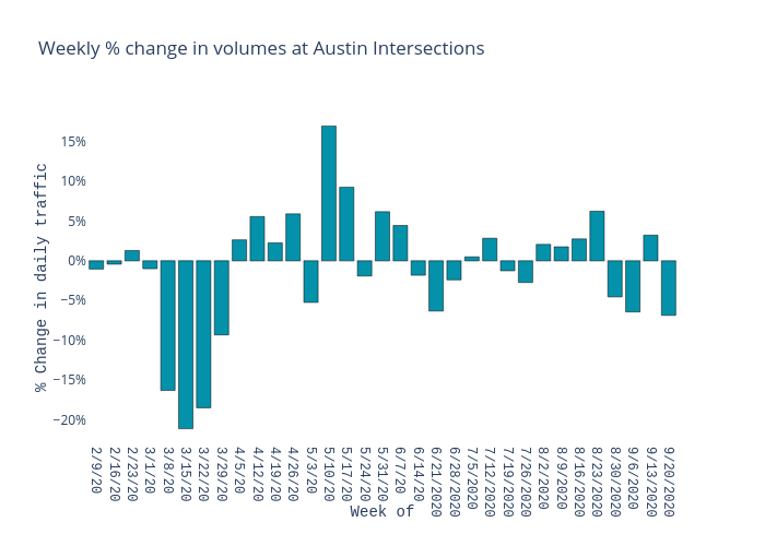 Weekly % change in volumes at Austin Intersections | bar chart made by Charlie2343 | plotly