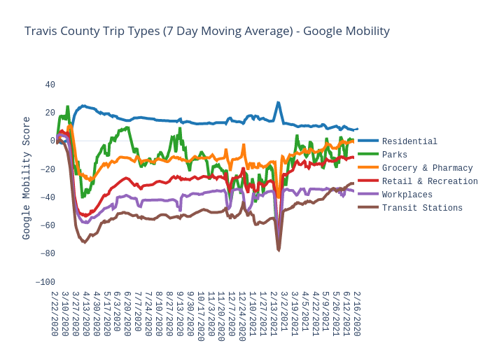 Travis County Trip Types (7 Day Moving Average) - Google Mobility | scatter chart made by Charlie2343 | plotly