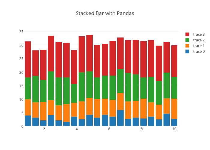 Pandas Bar Charts | Examples | Plotly