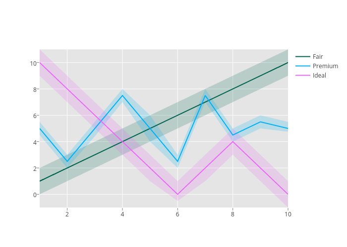 Fair, Premium, Fair, Fair, Premium, Ideal | filled scatter chart made by Chelsea_lyn | plotly