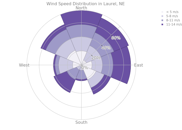 Wind Speed Distribution in Laurel, NE | area made by Chelsea_lyn | plotly