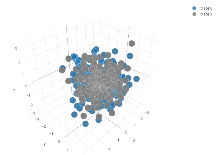 scatter3d made by Chelsea_lyn | plotly