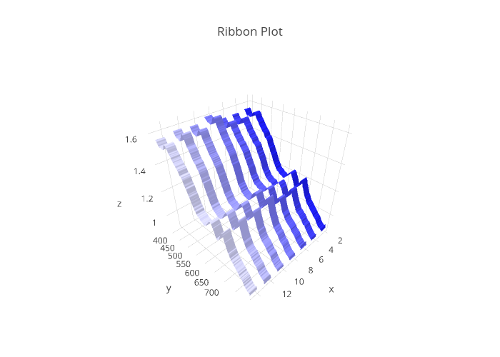 Ribbon Plot | surface made by Chelsea_lyn | plotly
