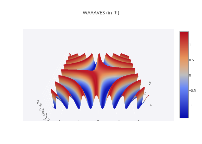 3d surface plots with RStudio and Plotly