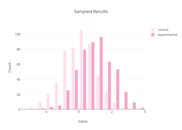 Sampled Results | histogram made by Chelsea_lyn | plotly