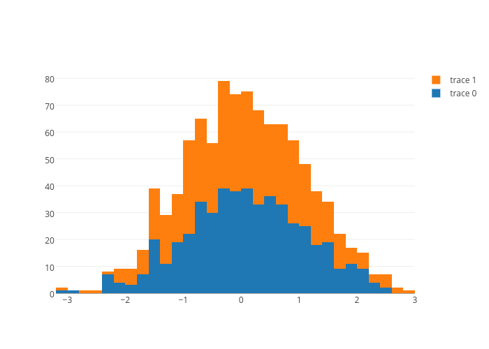 histogram made by Chelsea_lyn | plotly