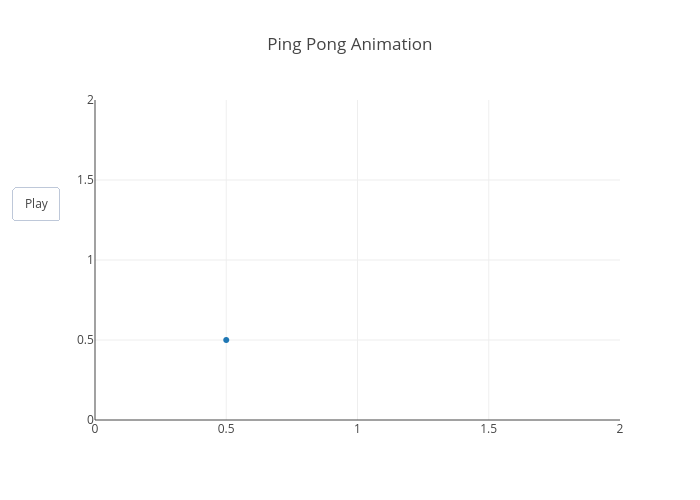 Ping Pong Animation | scatter chart made by Chelsea_lyn | plotly