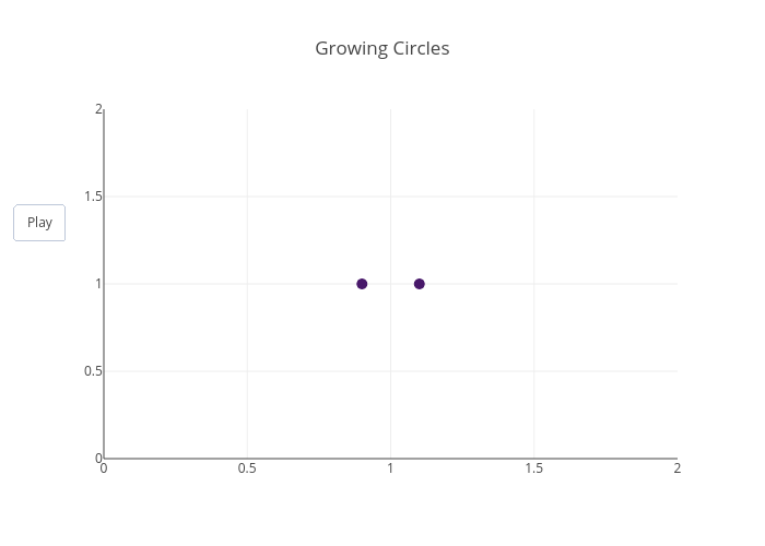 Growing Circles | scatter chart made by Chelsea_lyn | plotly