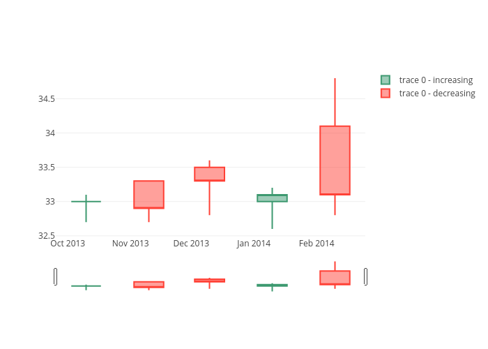 candlestick made by Chelsea_lyn | plotly