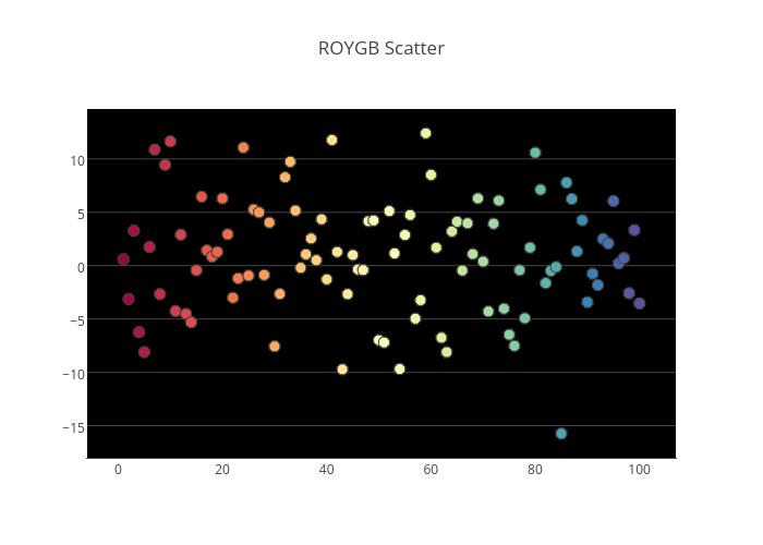 ROYGB Scatter | scatter chart made by Chelsea_lyn | plotly