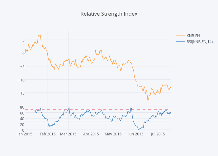 Relative Strength Index | line chart made by Chelsea_lyn | plotly