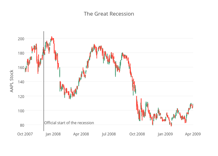 The Great Recession | box plot made by Chelsea_lyn | plotly