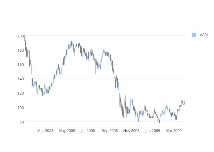 AAPL vs Decreasing | box plot made by Chelsea_lyn | plotly