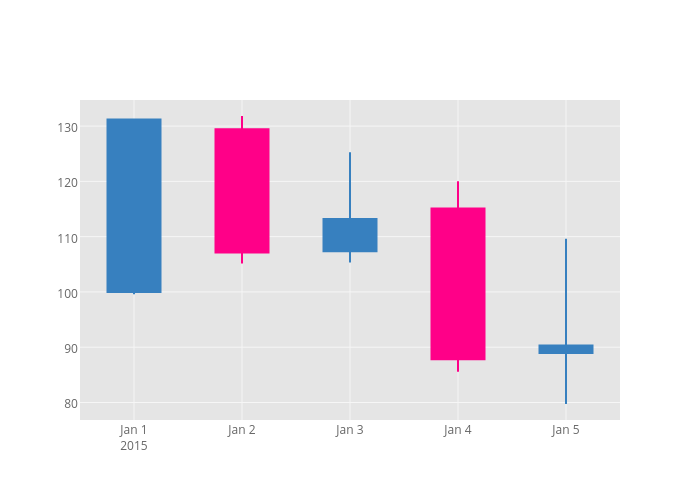Increasing vs Decreasing | box plot made by Chelsea_lyn | plotly