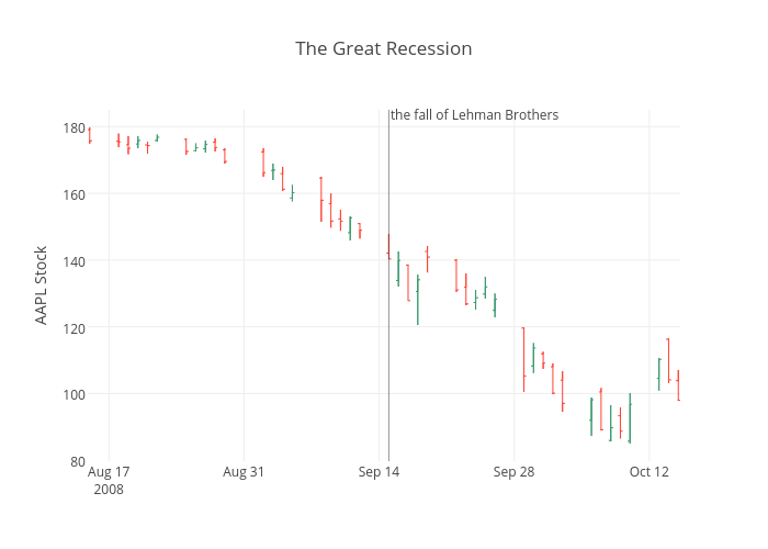 The Great Recession | line chart made by Chelsea_lyn | plotly