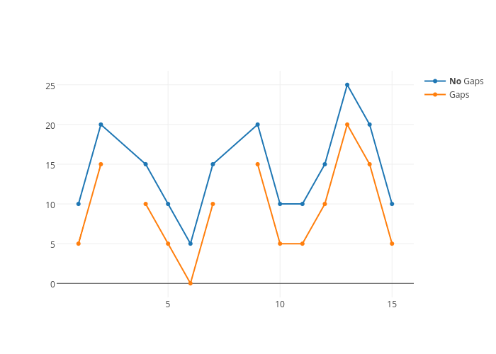 No Gaps vs Gaps   scatter chart made by Chelsea_lyn   plotly