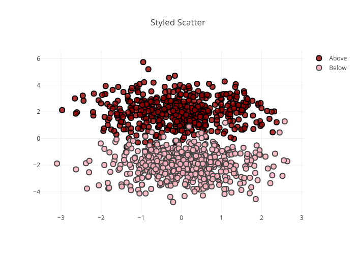 Styled Scatter | scatter chart made by Chelsea_lyn | plotly