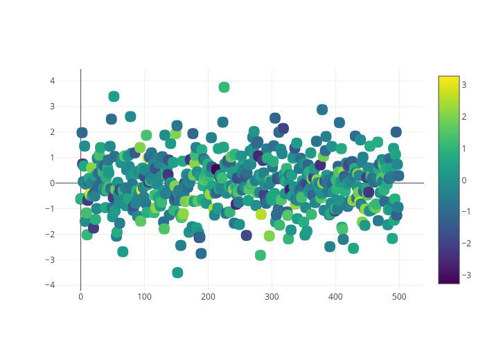 scatter chart made by Chelsea_lyn | plotly