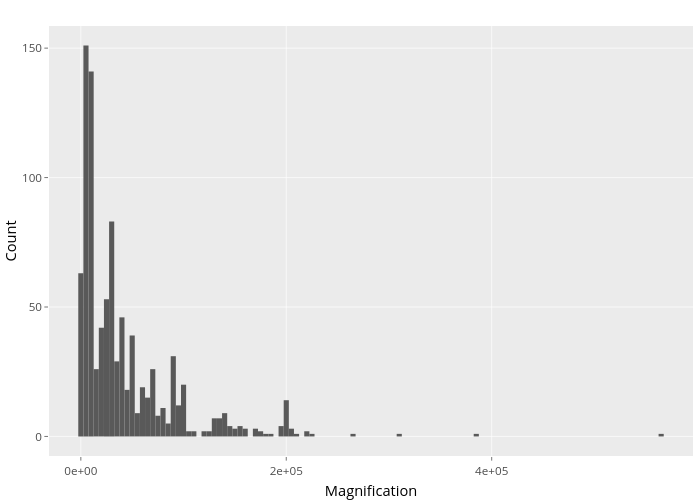 Count vs Magnification | bar chart made by Chepec | plotly