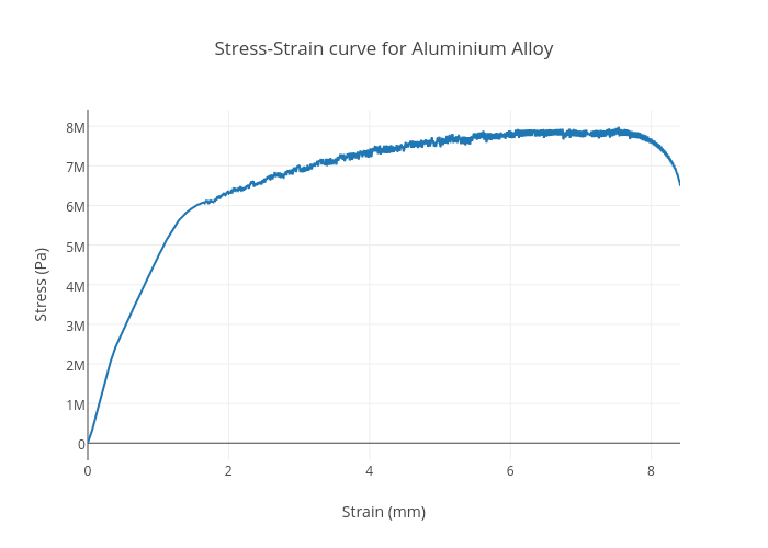 Terrific Stress Strain Curve For Aluminium Alloy Scatter Chart Made By Wiring Cloud Brecesaoduqqnet