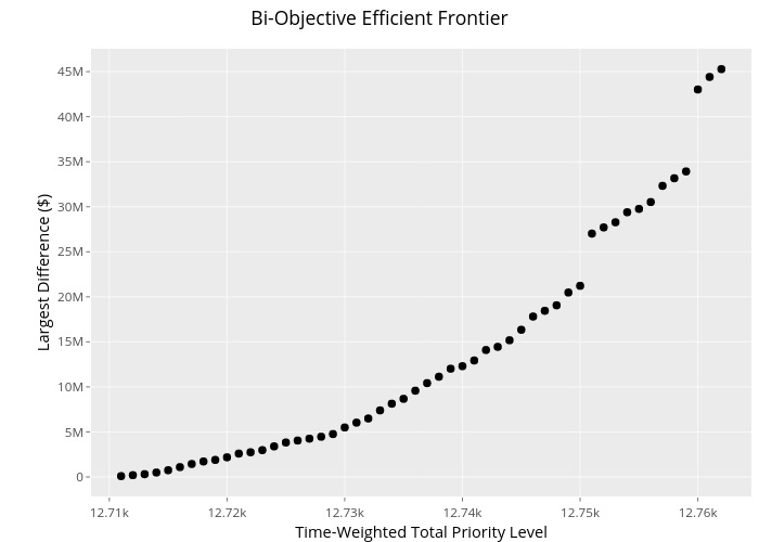 Bi-Objective Efficient Frontier | scatter chart made by Cherylj3 | plotly