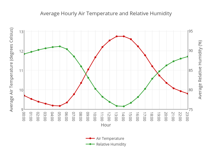 Average Hourly Air Temperature And Relative Humidity Line Chart Made By Chloecrossman Plotly