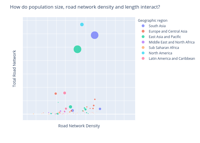How do population size, road network density and length interact? | scatter chart made by Chmarchitz | plotly