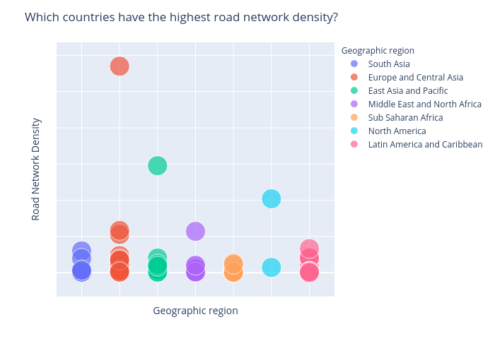 Which countries have the highest road network density? | scatter chart made by Chmarchitz | plotly