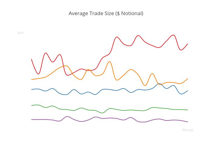Average Trade Size ($ Notional)