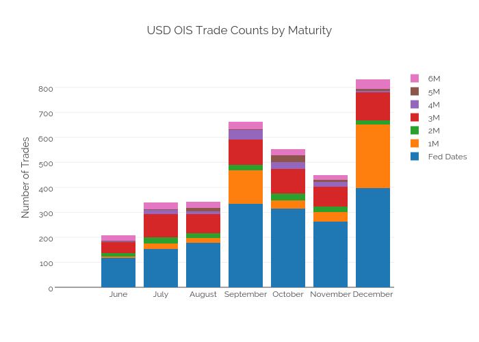 USD OIS Trade Counts by Maturity