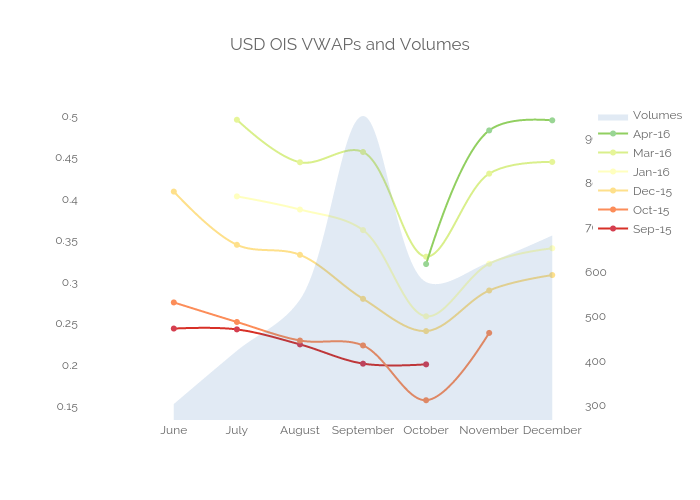 USD OIS VWAPs and Volumes