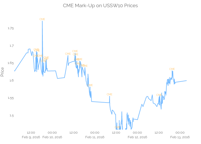 CME Mark-Up on USSW10 Prices