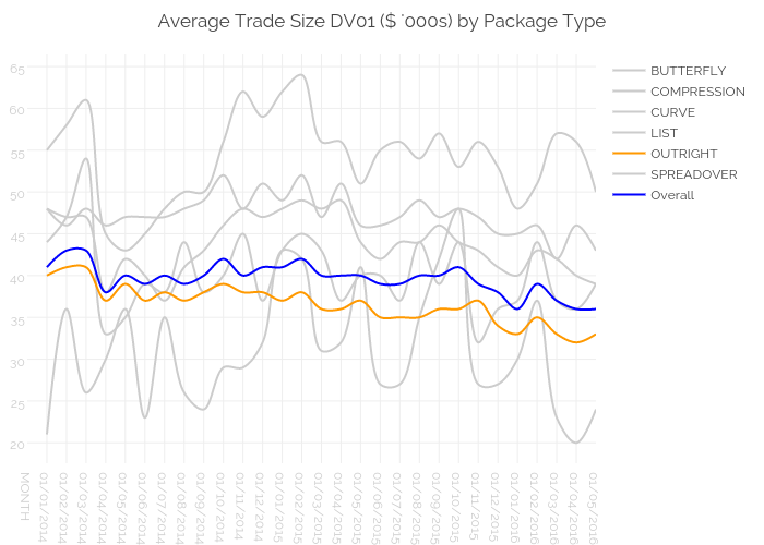 Average Trade Size DV01 ($ '000s) by Package Type