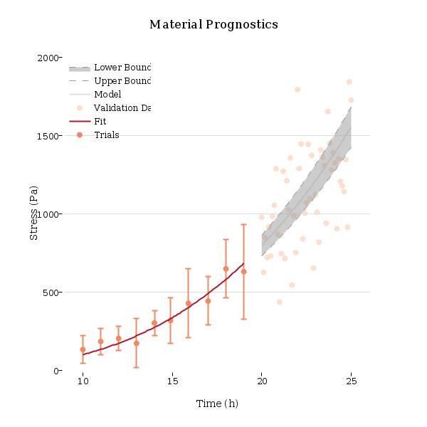 Vertical Data Model Validation Data Model