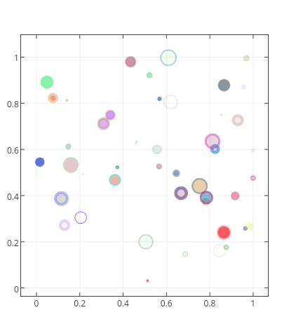 trace 0 | scatter chart made by Chris | plotly
