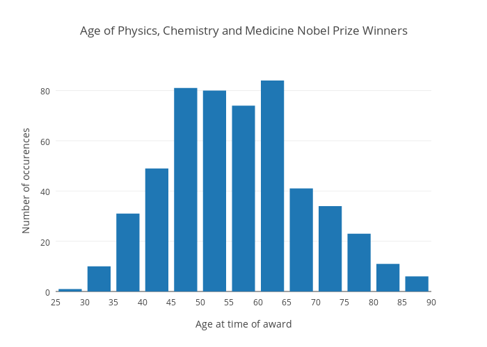 Age of Physics, Chemistry and Medicine Nobel Prize Winners