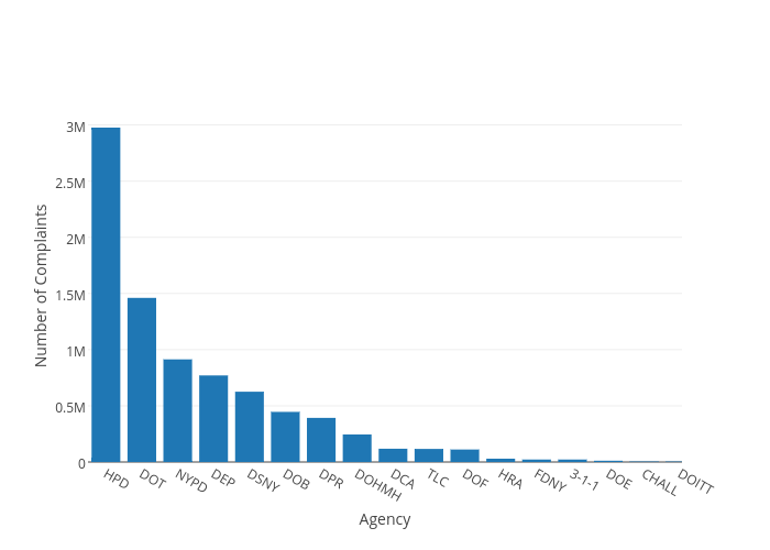 Number of Complaints vs Agency | bar chart made by Chris | plotly