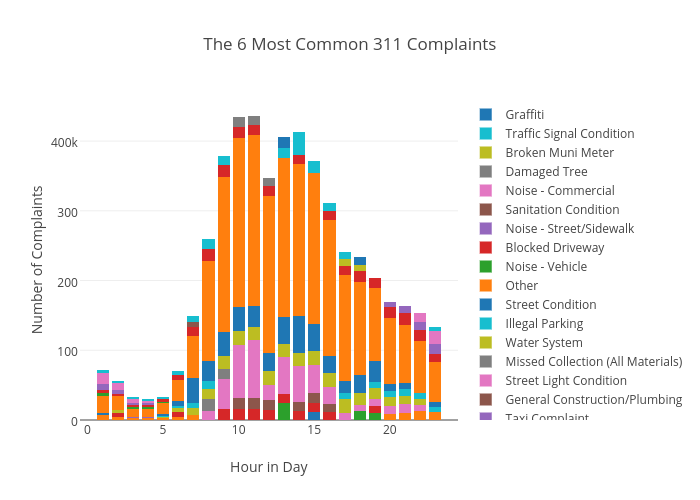 The 6 Most Common 311 Complaints | stacked bar chart made by Chris | plotly