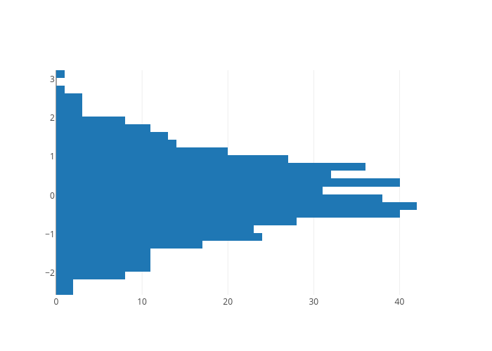 histogram made by Chris | plotly
