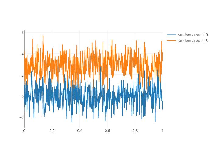 random around 0 vs random around 3 | scatter chart made by Chris | plotly