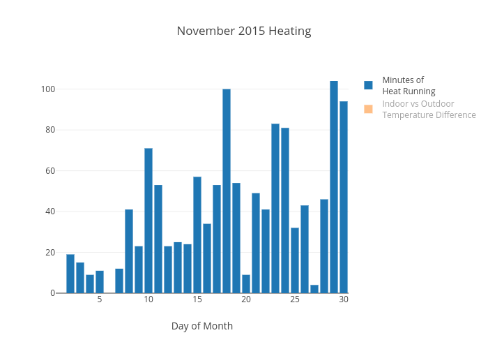November 2015 Heating | bar chart made by Chrisachille | plotly